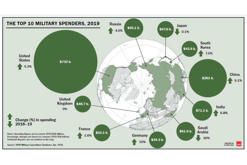 آمریکا در سال ۲۰۱۹ بیشترین هزینه نظامی را داشته است